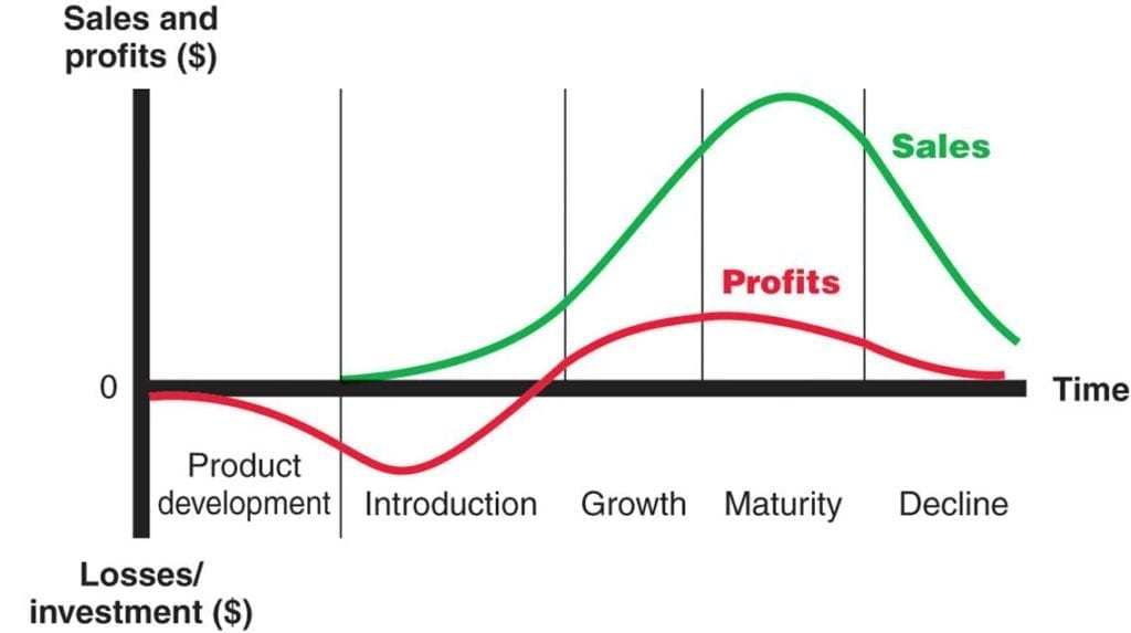Product-Life-Cycle-Stages